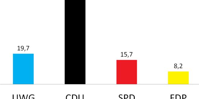 UWG Wettringen feiert großen Wahlerfolg