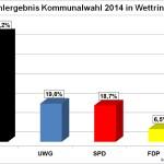Kommunalwahl 2014, UWG dankt den Wählern